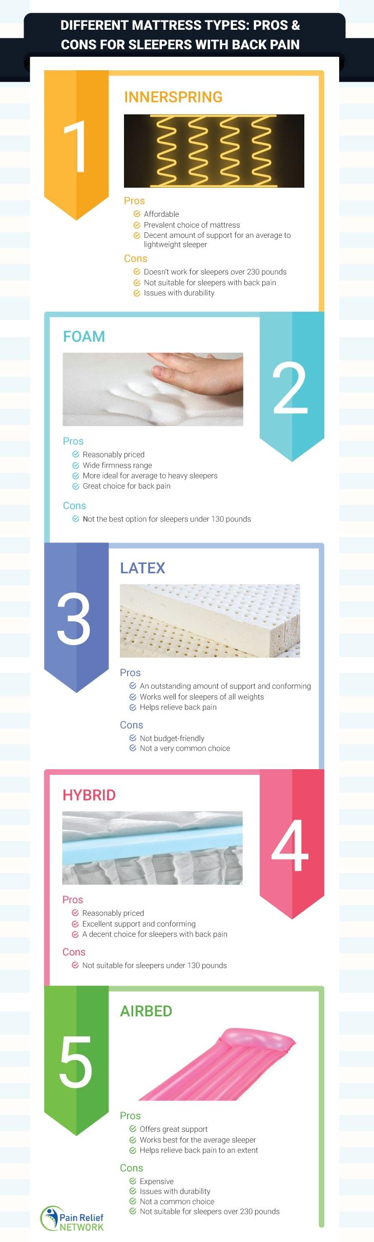 Different Mattress Types
