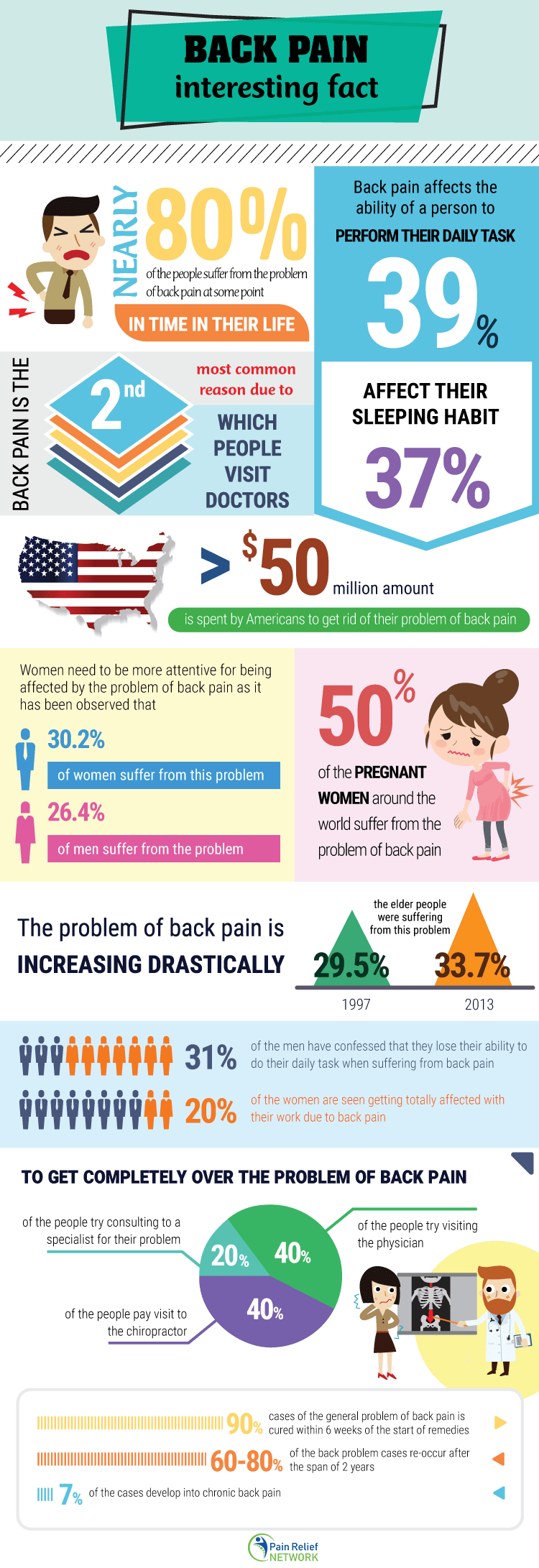 Back pain interesting fact